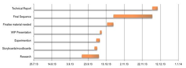 Ghantt Chart